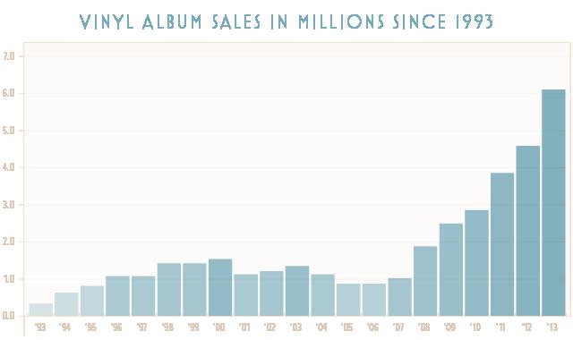 Vinyl Verkäufe